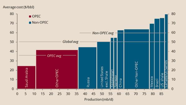 Coûts moyens du pétrole en fonction des pays producteurs et des catégories de produit. Doc. Energy tracker/FT
