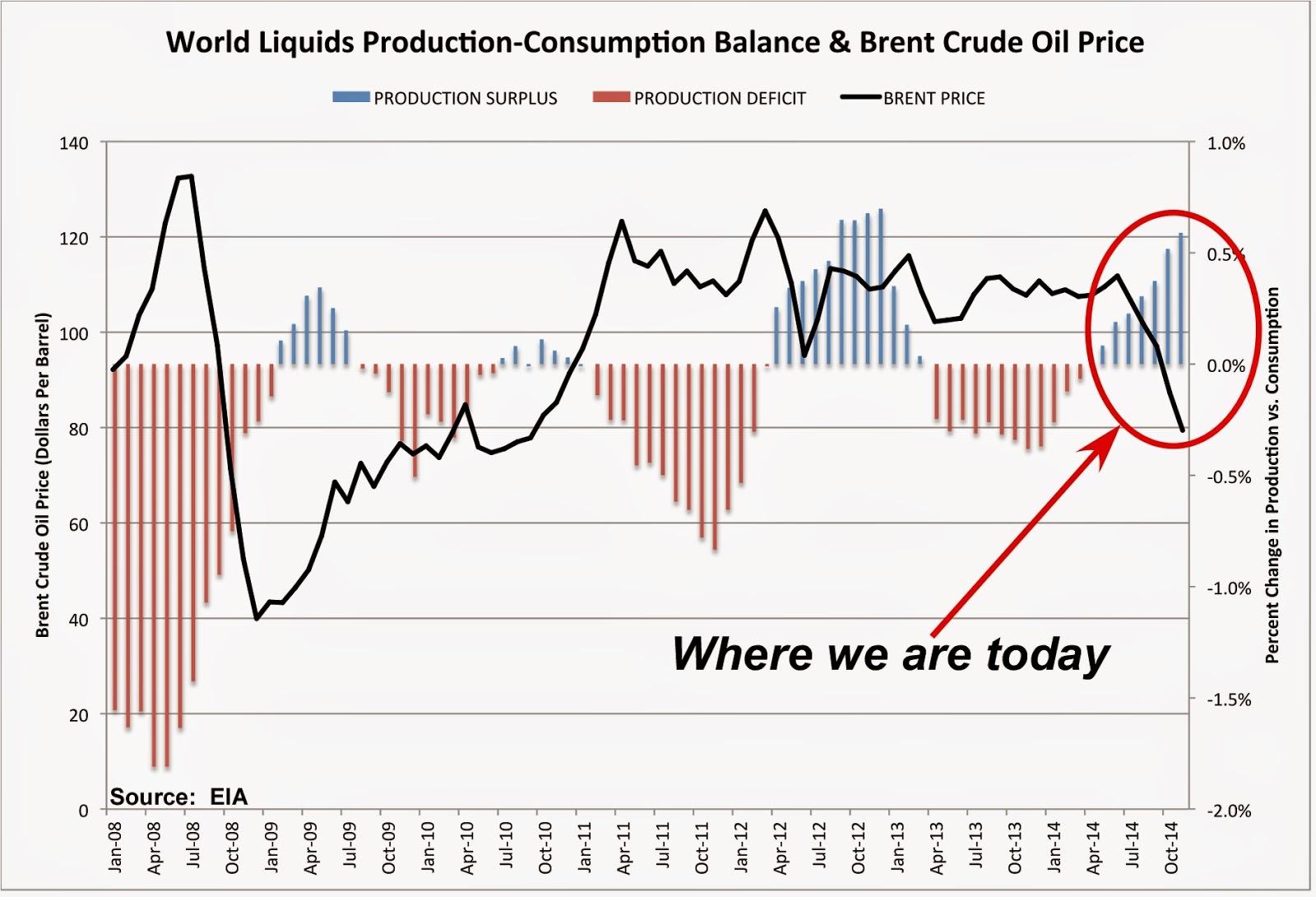Evolution du prix du pétrole depuis 2008 en comparaison des surplus et des déficits de production. Doc. IEA/AB