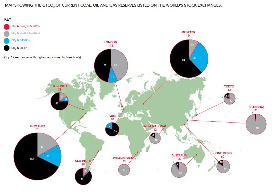 Concentration d'énergie fossile dans les échanges courants des principales places financières en milliards de tonnes de CO2. Doc. Carbon Tracker