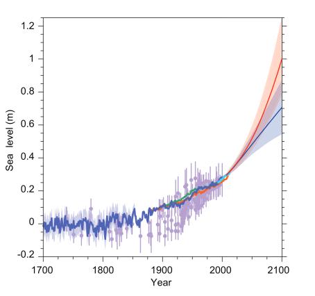 Agrégation des données sur le niveau des mers depuis 1700. Nous sommes actuellement sur la trajectoire de la ligne rouge. Doc IPCC, 5ème rapport, vol.1 chap.13.