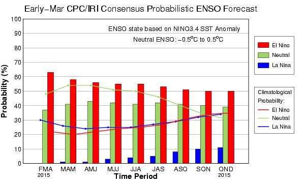 Possibilité de persistance du phénomène El Nino en 2015 selon les scientifiques de l'agence américaine NOAA, au début du mois de mars. Doc. NOAA.