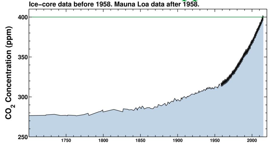 Evolution de la concentration atmosphérique de CO2 depuis le début de l'industrialisation. Doc. The Keeling Curve.