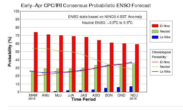 Chances de durée du phénomène El Nino pendant l'année 2015, à la date de début avril. Doc. NOAA.
