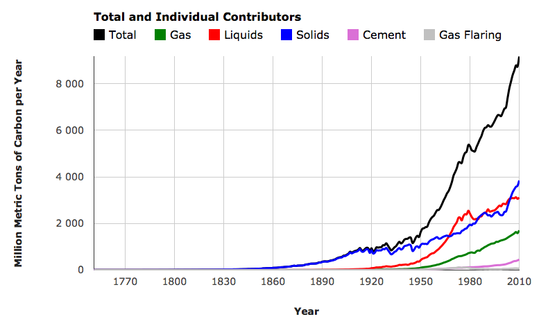 Emissions mondiales de CO2 fossile. A quand le pic ? Doc. CDIAC
