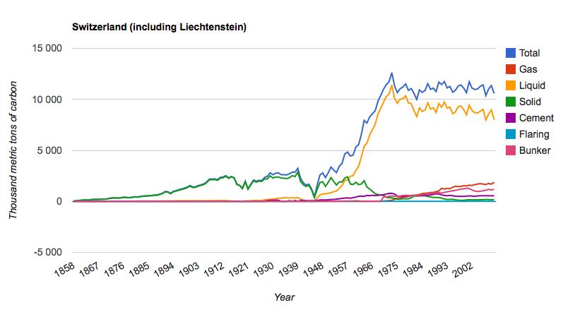 En Suisse, le pic des émissions de CO2 fossile a eu lieu dès 1973. Doc. CDIAC