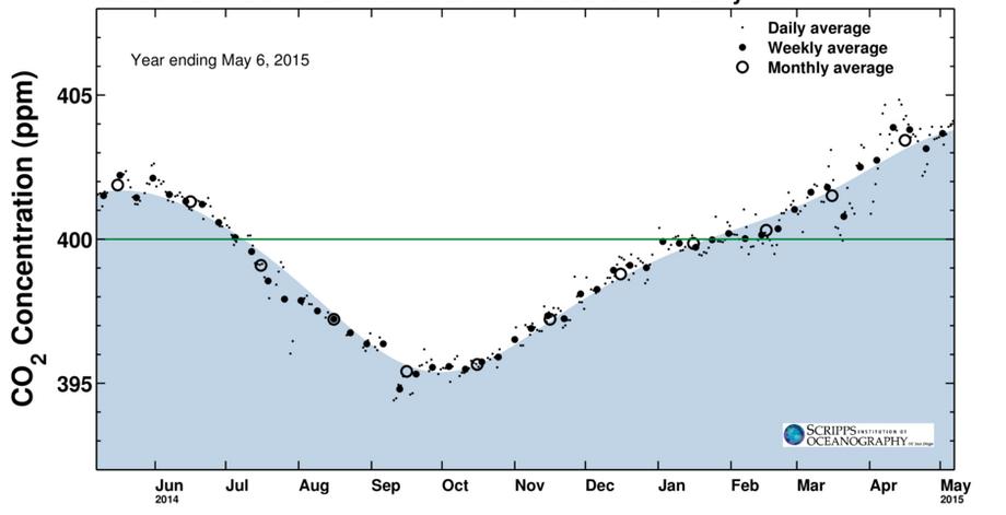 Evolution de la concentration de CO2 dans l'atmosphère sur un an. Les moyennes mensuelles sont les cercles creux. Doc. The Keeling Curve.