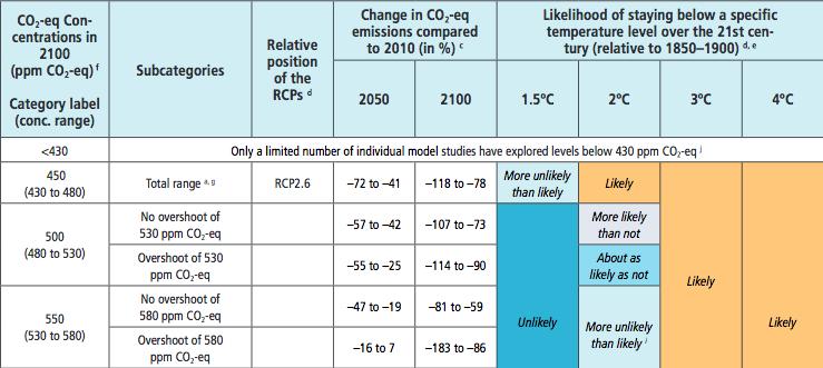 Concentration en gaz à effet de serre à l'échéance 2100 et réchauffement correspondant. Doc. GIEC