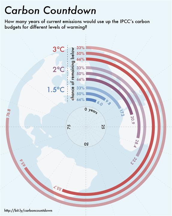 """Années d'émissions de CO2 encore """"possibles"""" à partir de 2015 (sur la base des émissions actuelles) pour les différents budgets carbone attribués par le Groupe d'experts intergouvernemental sur l'évolution du climat (GIEC) à des niveaux de réchauffement de +1,5°C, +2°C et +3°C. ©Carbonbrief"""
