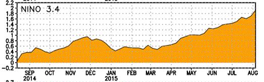 Anomalies des températures de surface dans la région 3-4 du Pacifique, qui sert de référence pour l'évaluation de la force des phénomènes El Nino. Doc. NOAA