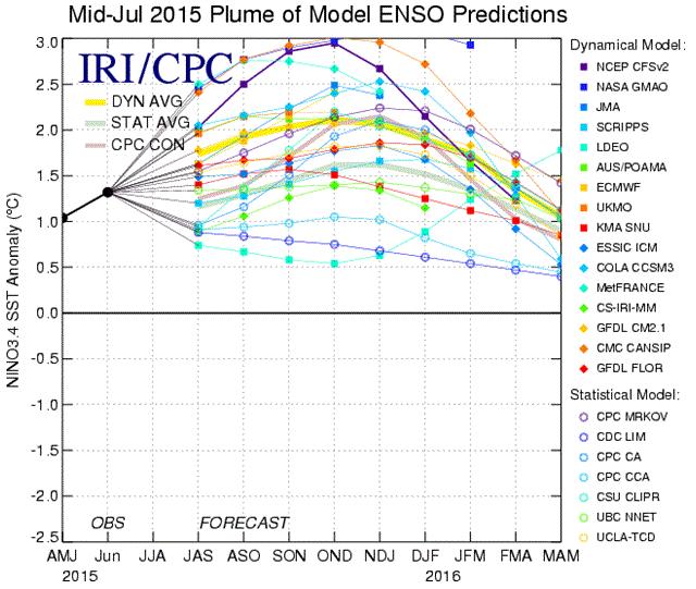 """Prévisions de renforcement du phénomène El Nino. Les niveaux """"fort"""" voire """"très fort"""" d'El Nino pourraient être atteints d'ici la fin 2015. Doc. NOAA"""