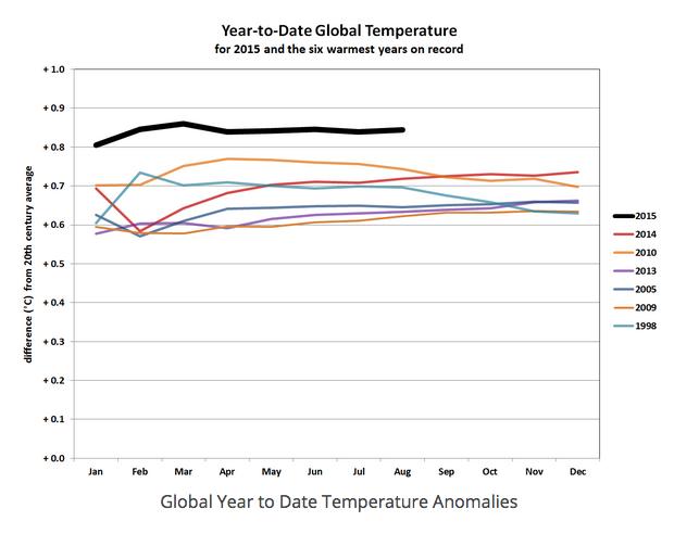 Anomalies de température par rapport à la moyenne de température au XXème siècle de chaque mois de l'année. Il est clair que 2015 se situe à un cran de réchauffement supérieur par rapport aux six années actuellement classées les plus chaudes de notre époques industrielle. Doc. NOAA