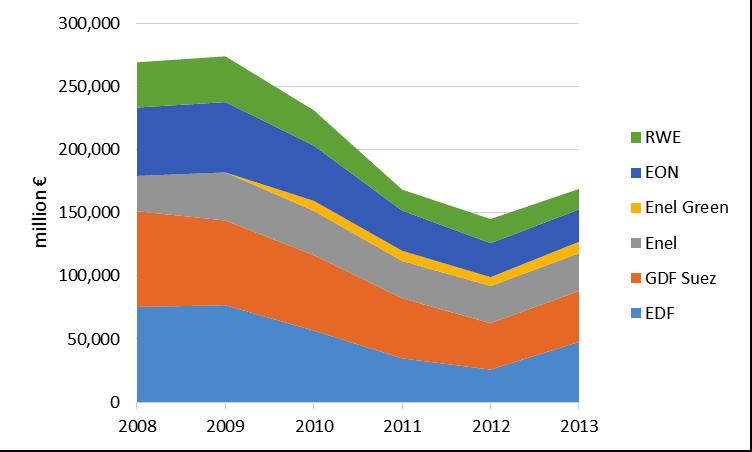 Capitalisation cumulée d'EDF, GDF-Suez, Enel, EON et RWE, entre 2008 et 2013. La perte est de 100 milliards d'euros, 37 %. Les valeurs françaises sont particulièrement touchées. Doc Carbon Tracker