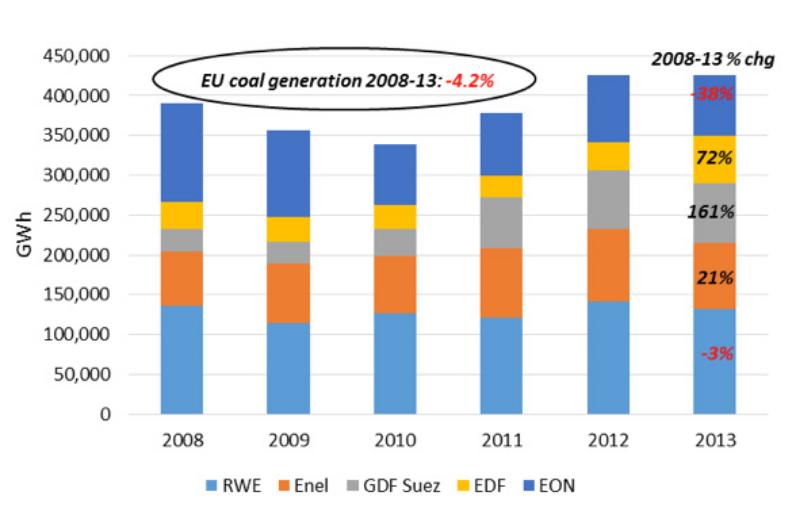 Evolution de l'électricité générée à partir du charbon, entre 2008 et 2013. EDF et GDF-Suef ont les records d'augmentation. Doc. Carbon Tracker. Source: Bloomberg LP data.