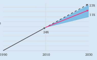 Estimation de l'évolution des émissions de gaz à effet de serre avec les contributions envoyées à l'ONU pour la COP21. L'augmentation serait de 11 à 23% en 2030 par rapport à 2010. Doc. CCNUCC.
