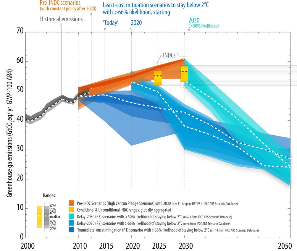 Représentant 146 pays, les 119 contributions envoyées à l'ONU aurait un effet par rapport aux tendances jusqu'alors envisagées (zone orange - rouge) qui est ici symbolisé en jaune. Les scénarios de réduction des émissions (avec plus ou moins de chances de limiter le réchauffement à +2°C) sont en bleu. Doc. CCNUCC.