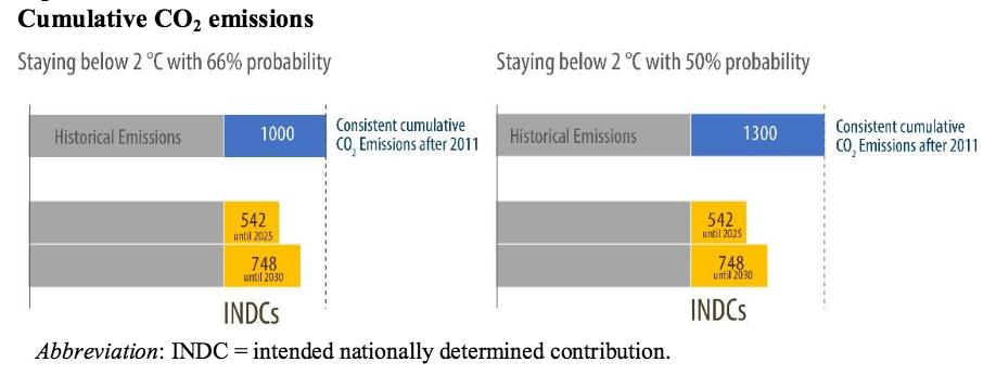 Evolution de 2010 à 2030 du quota de CO2 disponible pour rester dans la limite d'un réchauffement de +2°C. La partie en bleu est le quota disponible en 2011. La partie en jaune est le quota épuisé en 2030. Doc. CCNUCC