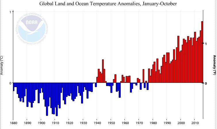Anomalies de température entre la période janvier-octobre 1880 et janvier-octobre 2015, selon l'agence américaine NOAA. Doc. NOAA.