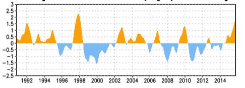 Historique du phénomène El Nino depuis 1990. La montée en puissance d'El Nino 2015-2016 doit se poursuivre jusquà cet hiver selon NOAA. Doc. NOAA