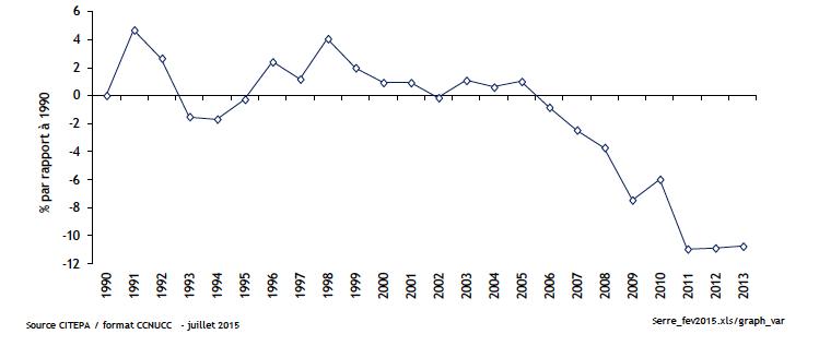 Evolution des émissions de gaz à effet de serre en France entre 1990 et 2013, hors utilisation des terres, leur changement et les forêts. Doc. CITEPA.