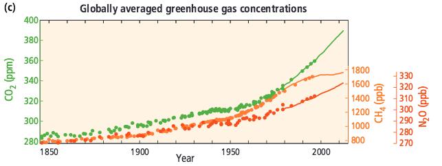 Evolution depuis 1850 des concentrations de gaz carbonique, de méthane et de protoxyde d'azote. Doc: GIEC, 5ème rapport, synthèse.