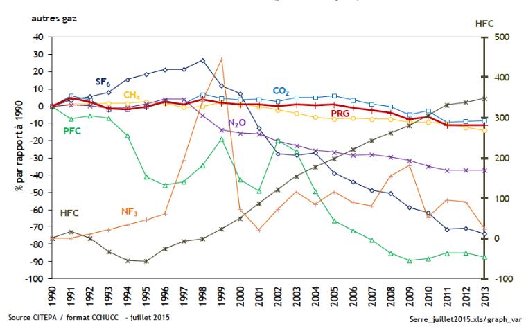 En France, tous les gaz à effet de serre ont tendance à baisser, sauf les hydrofluorocarbures en plein développement. Jusqu'où ? Doc. CITEPA