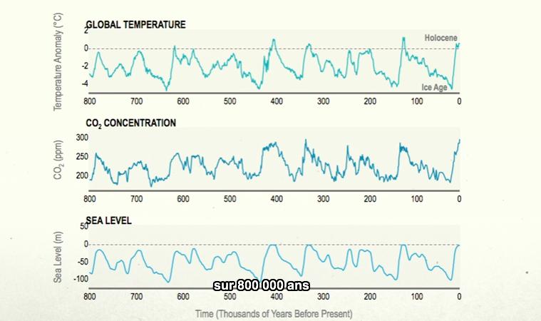 Corrélation historique entre les évolutions de la température, de la concentration de CO2 et du niveau de la mer. Doc. JH