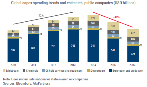 Evolution des dépenses d'investissement dans le secteur pétrolier