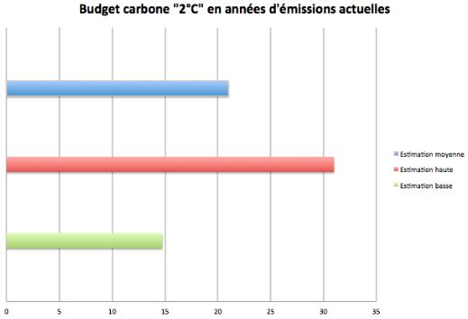 """Les variations à l'intérieur de la fourchette 590 – 1240 milliards de tonnes de CO2, qui va encore du simple au double, dépendent elles-mêmes """"de la probabilité de rester sous 2°C et du réchauffement en fin de siècle qui ne sera pas issu du CO2"""", estiment les chercheurs. Doc. SDP"""