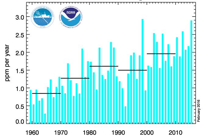 Avec El Nino, une croissance de la concentration de CO2 de 4-5 ppm en 2016 est possible. Doc. NOAA
