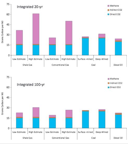 Impact sur le climat du gaz de schiste, du gaz conventionnel et du charbon, avec le pouvoir de réchauffement global des gaz à effet de serre à 20 ans et à 100 ans. Doc. RH.