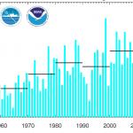 Taux de croissance de la concentration de l'atmosphère en CO2 à l'observatoire de Mauna Loa, à Hawai. La barre des 3 ppm a été franchie en 2015. Doc. NOAA