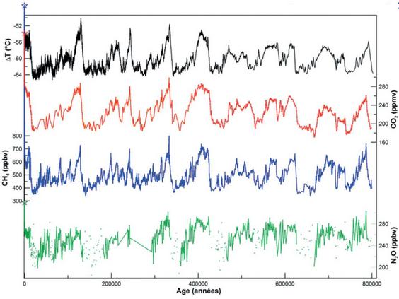 Evolutions conjointes depuis 800 000 ans des concentrations de CO2 (en rouge), de CH4 (en bleu), de N2O (en vert) et de deuterium (en noir, révélateur de la température) évaluées d'aprè!s les carottes de glace. On notera le lien très étroit de ces évolutions. Les situation actuelles du CO2 et du CH4 sont indiquées par les croix tout en haut à gauche du graphique. Doc. IPCC