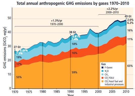 Les émissions dues aux activités humaines sont évaluées par la communauté scientifique sur la base de l'effet de chaque gaz à effet de serre sur une période de 100 ans. Or, l'action du méthane sur le réchauffement est la plus forte dans les années qui suivent son émission. Doc. IPCC