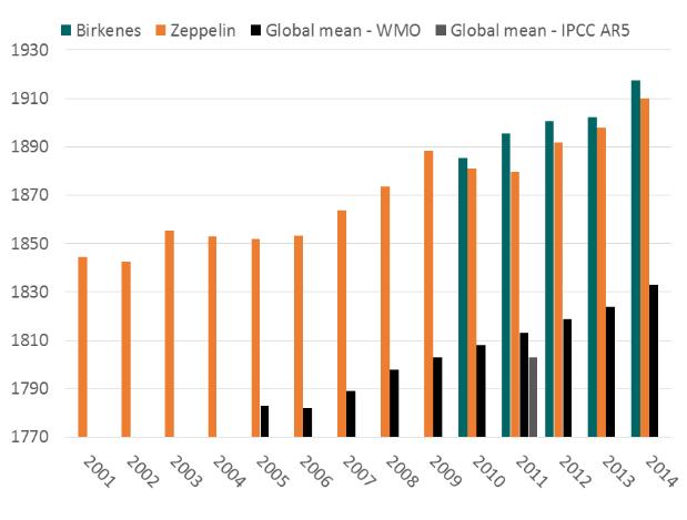 Evolution des concentrations atmosphériques moyennes du méthane dans le monde et aux stations norvégiennes de Birkenes au sud et de Zeppelin au Spitzberg. Doc. NEA
