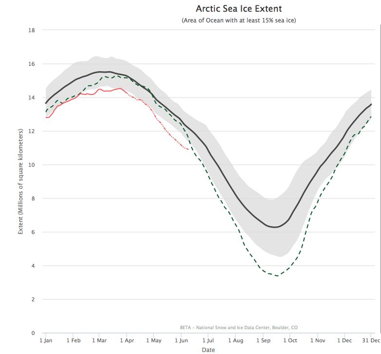Variation dans l'année de la superficie de glace de mer dans l'Arctique. le minimum de 2012 devrait être battu en septembre prochain, selon les scientifique Peter Wadhams. Doc. NSIDC