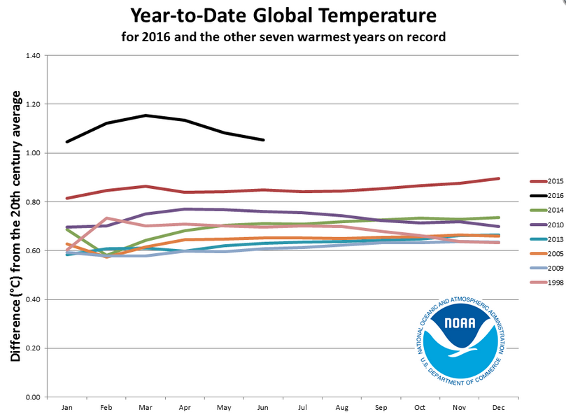 Les huit années les plus chaudes selon leurs moyennes de température successives mois par mois: janvier pour janvier, janvier-février pour février, janvier-février-mars pour mars, etc. Si la moyenne 2016 se réduit avec l'arrêt du phénomène El Nino, elle reste néanmoins nettement au-dessus de la moyenne déjà record de 2015. Doc. NOAA