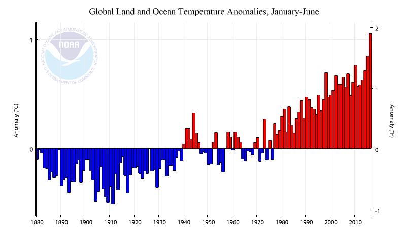 Evolution de la température moyenne des 1er semestre de chaque année depuis 1880. Avec 2016, la trajectoire exponentielle du réchauffement se renforce. Doc. NOAA