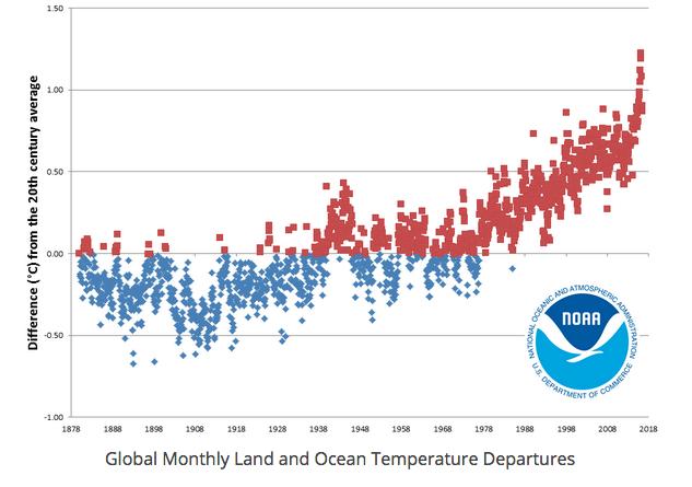 Graphique présentant pour la période janvier 1880 - juillet 2016 les relevés mois par mois des écarts de température globale à la surface de la Terre par rapport à la moyenne du XXe siècle. Doc. NOAA
