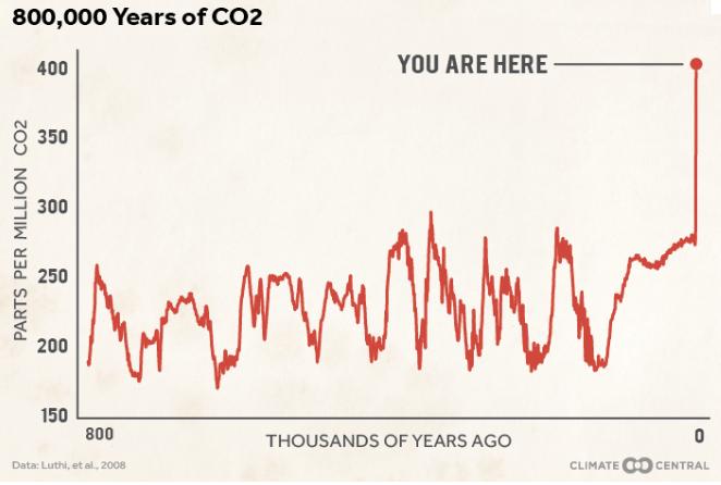 Evolution de la concentration atmosphérique de CO2 depuis 800 000 ans. Doc. Climate Central