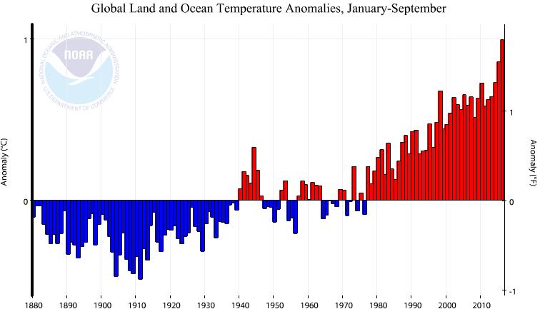 Anomalies de température constatées de 1880 à 2016 pour les périodes janvier-septembre par rapport à la moyenne du XXe siècle. Doc. NOAA