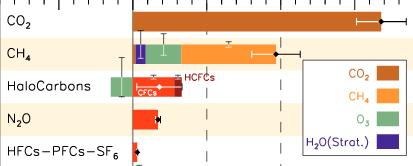 Forçage radiatif dû aux gaz à effet de serre persistants, selon le dernier rapport du Groupe intergouvernemental d'experts sur l'évolution du climat. Les HFC sont compris dans la dernière barre, en compagnie des PFC et du SO2. Doc. GIEC