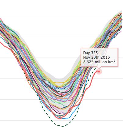 Evolution de la superficie de glace de mer en Arctique. L'année 2016 est en rouge. la superficie se réduit entre le 16 et le 20 novembre malgré l'arrivée de la nuit polaire... Doc. NSIDC
