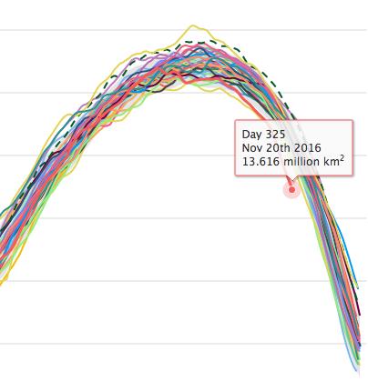Selon NSIDC, la rapide et précoce réduction de la banquise au niveau de la Péninsule Antarctique peut créer des conditions favorables pour la rupture d'ici la fin de l'été austral de la plate-forme glaciaire situié à l'est de cette péninsule. Doc. NSIDC