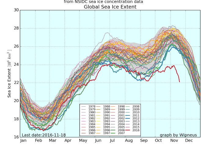 Evolution saisonnière de la glace de mer dans le monde (Arctique + Antarctique). L'année 2016 est en rouge. Elle décroche des courbes habituelles depuis octobre. Doc. Wipneus.