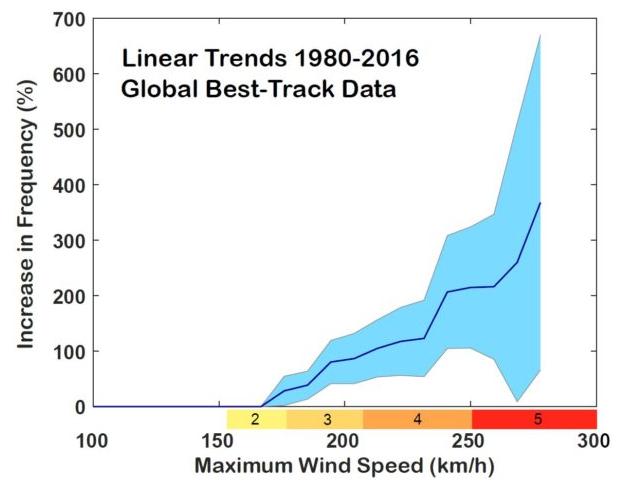 Des supers ouragans de plus en plus fréquents, violents et étendus EvolutionOuragansViolents