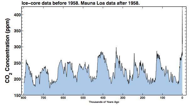 Evolution de la concentration atmosphérique de CO2 depuis 800 000 ans. Doc. TheKeelingCurve